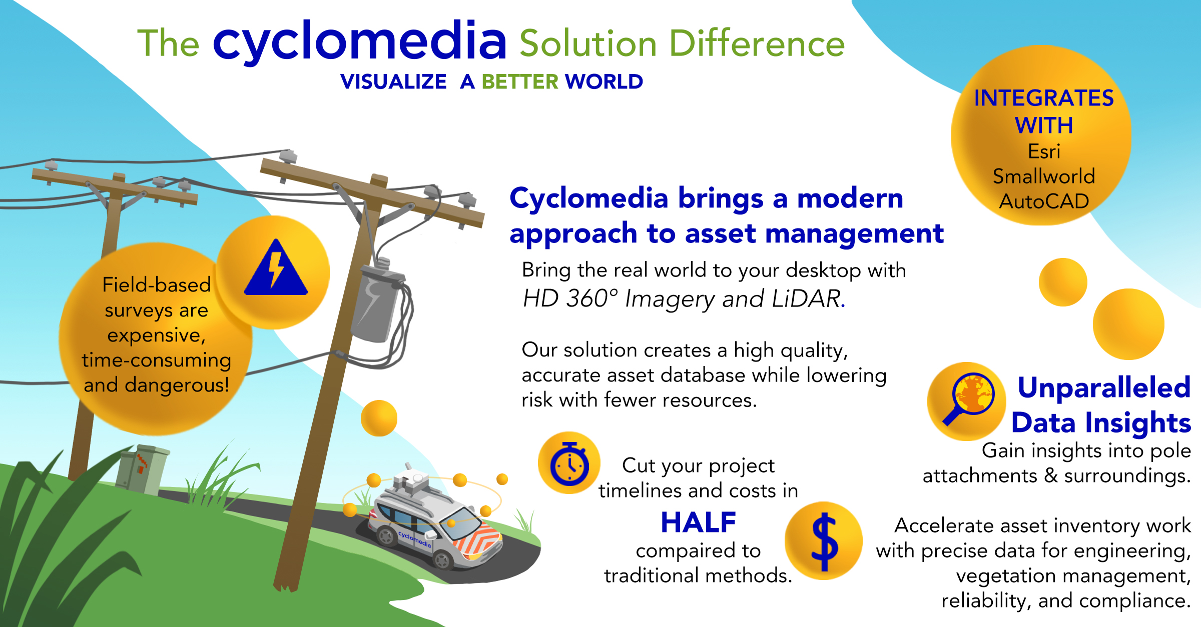 Cyclomedia Modern Asset Management